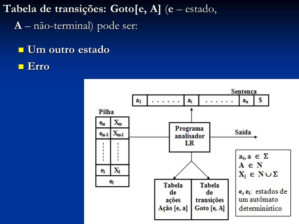 Tabela de transições: Goto[e, A] (e – estado,